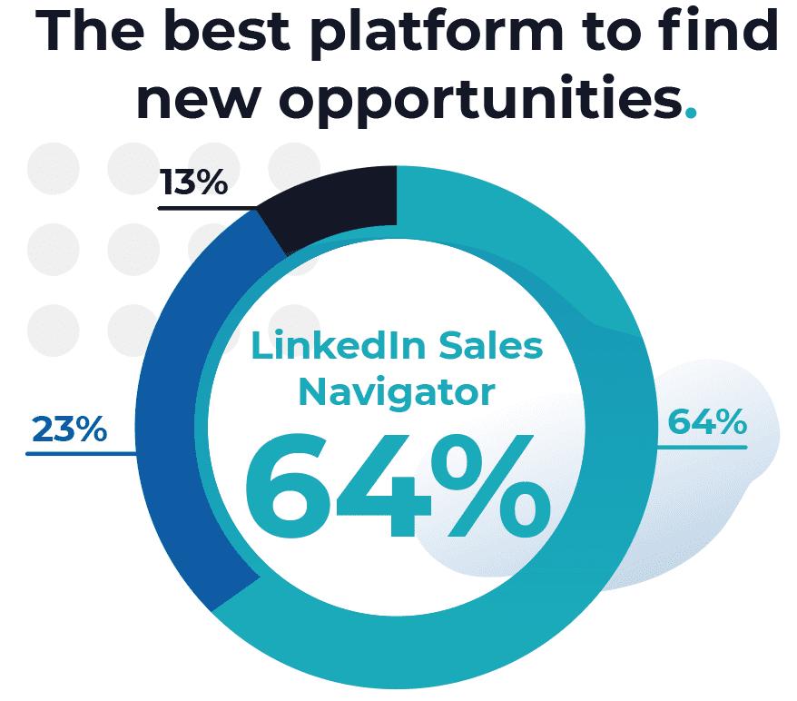 LinkedIn Sales Navigator sales tool
